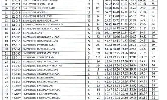 Lagi, SMP Islam Terpadu Raudhatul Ulum Raih Peringkat Tertinggi UN Tingkat SMP Kab. Ogan Ilir